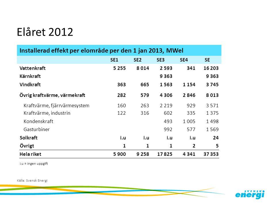 Elåret 2012 Källa: Svensk Energi Installerad effekt per elområde per den 1 jan 2013, MWel SE1SE2SE3SE4SE Vattenkraft5 2558 0142 59334116 203 Kärnkraft