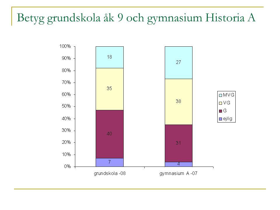 Betyg grundskola åk 9 och gymnasium Historia A