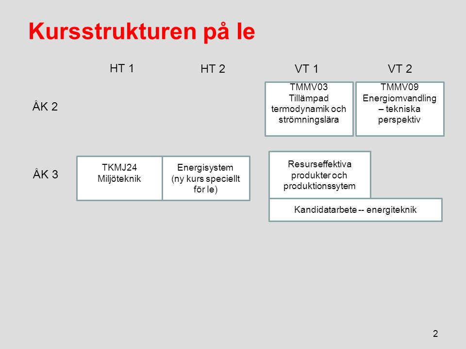Kursstrukturen på Ie 2 TMMV03 Tillämpad termodynamik och strömningslära Energisystem (ny kurs speciellt för Ie) Resurseffektiva produkter och produktionssytem ÅK 2 ÅK 3 HT 1 VT 2VT 1 HT 2 TKMJ24 Miljöteknik Kandidatarbete -- energiteknik TMMV09 Energiomvandling – tekniska perspektiv