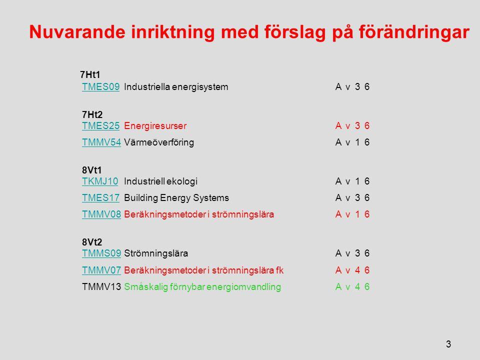 Nuvarande inriktning med förslag på förändringar 7Ht1 TMES09Industriella energisystemAv36 7Ht2 TMES25EnergiresurserAv36 TMMV54VärmeöverföringAv16 8Vt1 TKMJ10Industriell ekologiAv16 TMES17Building Energy SystemsAv36 TMMV08Beräkningsmetoder i strömningsläraAv16 8Vt2 TMMS09StrömningsläraAv36 TMMV07Beräkningsmetoder i strömningslära fkAv46 TMMV13Småskalig förnybar energiomvandlingAv46 3