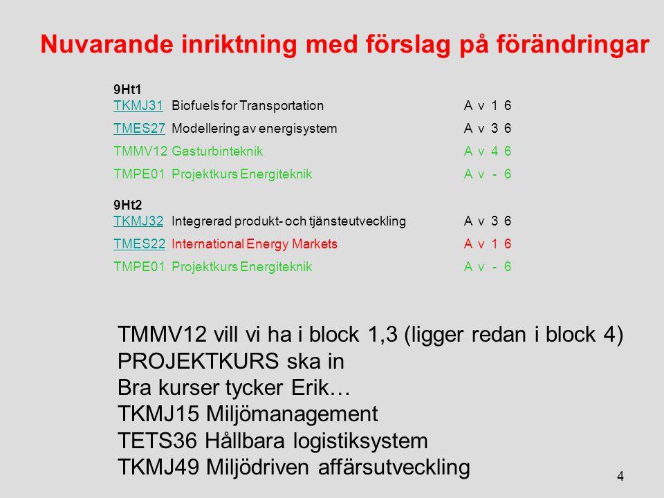 Nuvarande inriktning med förslag på förändringar 9Ht1 TKMJ31Biofuels for TransportationAv16 TMES27Modellering av energisystemAv36 TMMV12GasturbinteknikAv46 TMPE01Projektkurs EnergiteknikAv-6 9Ht2 TKMJ32Integrerad produkt- och tjänsteutvecklingAv36 TMES22International Energy MarketsAv16 TMPE01Projektkurs EnergiteknikAv-6 4 TMMV12 vill vi ha i block 1,3 (ligger redan i block 4) PROJEKTKURS ska in Bra kurser tycker Erik… TKMJ15 Miljömanagement TETS36 Hållbara logistiksystem TKMJ49 Miljödriven affärsutveckling