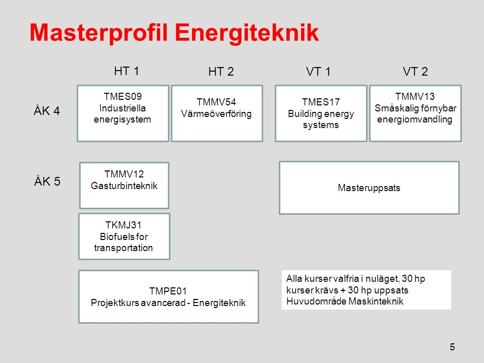 Masterprofil Energiteknik 5 TMES17 Building energy systems TKMJ31 Biofuels for transportation ÅK 4 ÅK 5 HT 1 VT 2VT 1 HT 2 TMMV12 Gasturbinteknik Masteruppsats TMMV13 Småskalig förnybar energiomvandling TMES09 Industriella energisystem TMMV54 Värmeöverföring TMPE01 Projektkurs avancerad - Energiteknik Alla kurser valfria i nuläget, 30 hp kurser krävs + 30 hp uppsats Huvudområde Maskinteknik