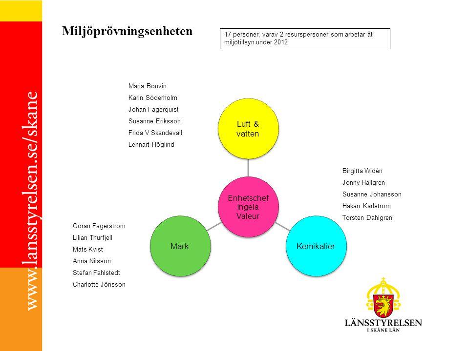 Enhetschef Ingela Valeur Luft & vatten KemikalierMark 17 personer, varav 2 resurspersoner som arbetar åt miljötillsyn under 2012 Maria Bouvin Karin Sö