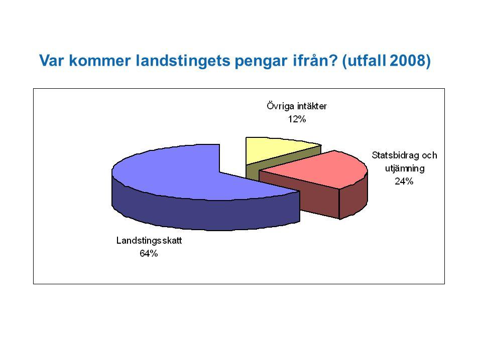 Var kommer landstingets pengar ifrån? (utfall 2008)