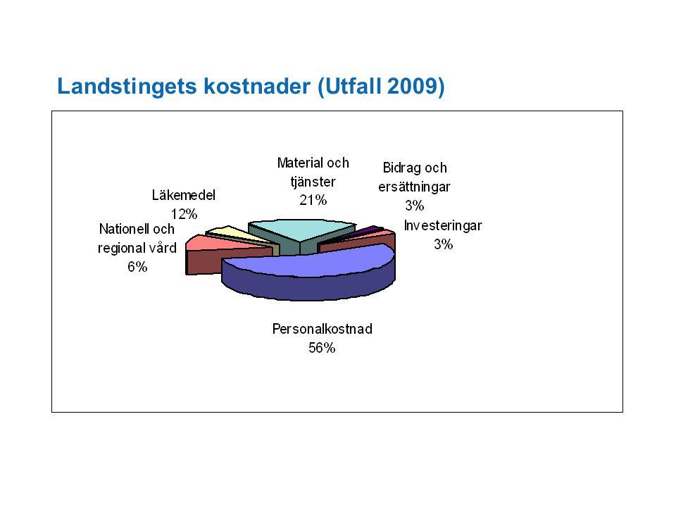 Landstingets kostnader (Utfall 2009)