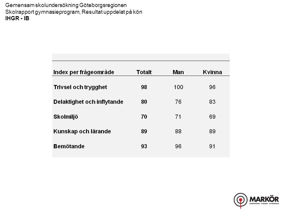 Gemensam skolundersökning Göteborgsregionen Skolrapport gymnasieprogram, Resultat uppdelat på kön IHGR - IB Trivsel och trygghet, Delaktighet och inflytande
