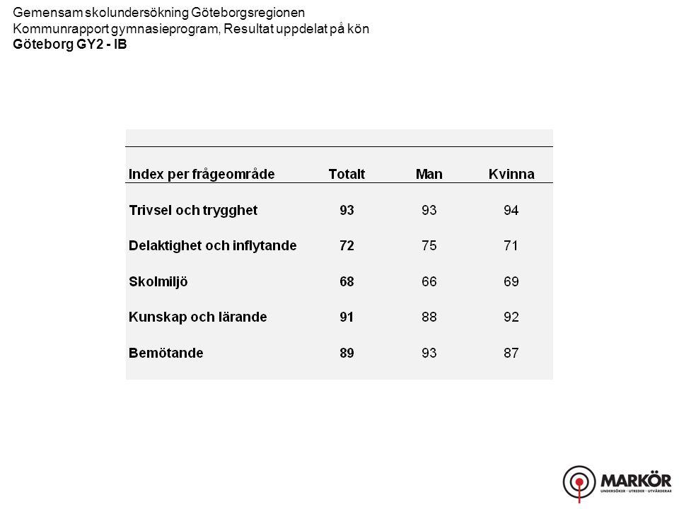 Gemensam skolundersökning Göteborgsregionen Kommunrapport gymnasieprogram, Resultat uppdelat på kön Göteborg GY2 - IB Trivsel och trygghet, Delaktighet och inflytande