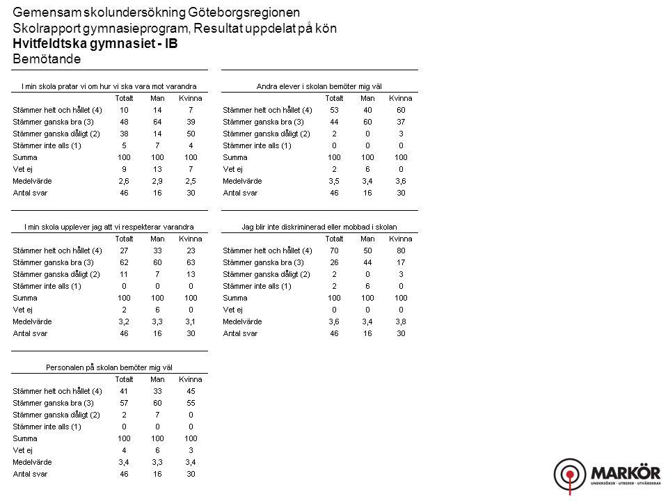 Gemensam skolundersökning Göteborgsregionen Skolrapport gymnasieprogram, Resultat uppdelat på kön Hvitfeldtska gymnasiet - IB Bemötande