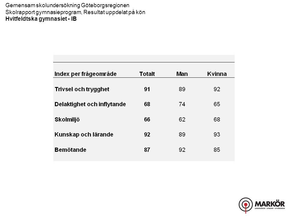 Gemensam skolundersökning Göteborgsregionen Skolrapport gymnasieprogram, Resultat uppdelat på kön Hvitfeldtska gymnasiet - IB