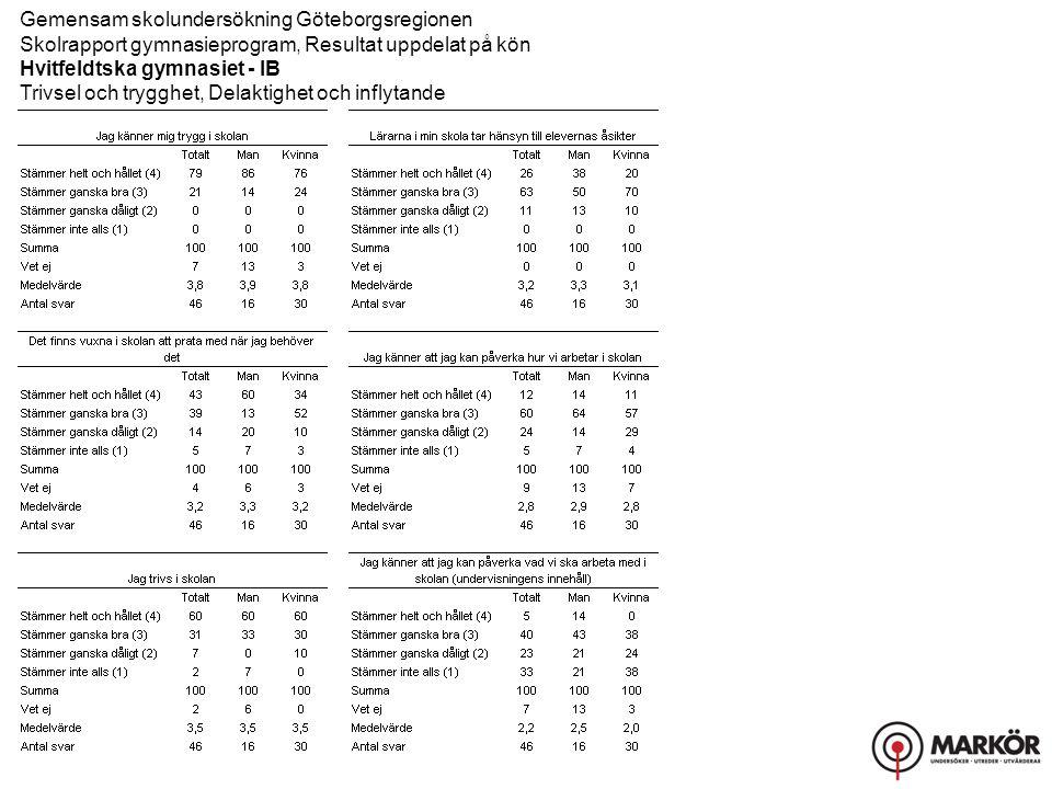 Gemensam skolundersökning Göteborgsregionen Skolrapport gymnasieprogram, Resultat uppdelat på kön Hvitfeldtska gymnasiet - IB Trivsel och trygghet, Delaktighet och inflytande