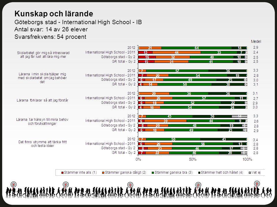 Kunskap och lärande Göteborgs stad - International High School - IB Antal svar: 14 av 26 elever Svarsfrekvens: 54 procent