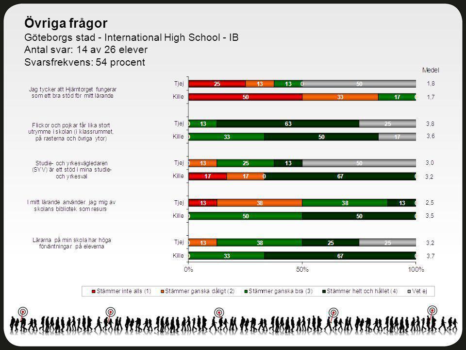 Övriga frågor Göteborgs stad - International High School - IB Antal svar: 14 av 26 elever Svarsfrekvens: 54 procent