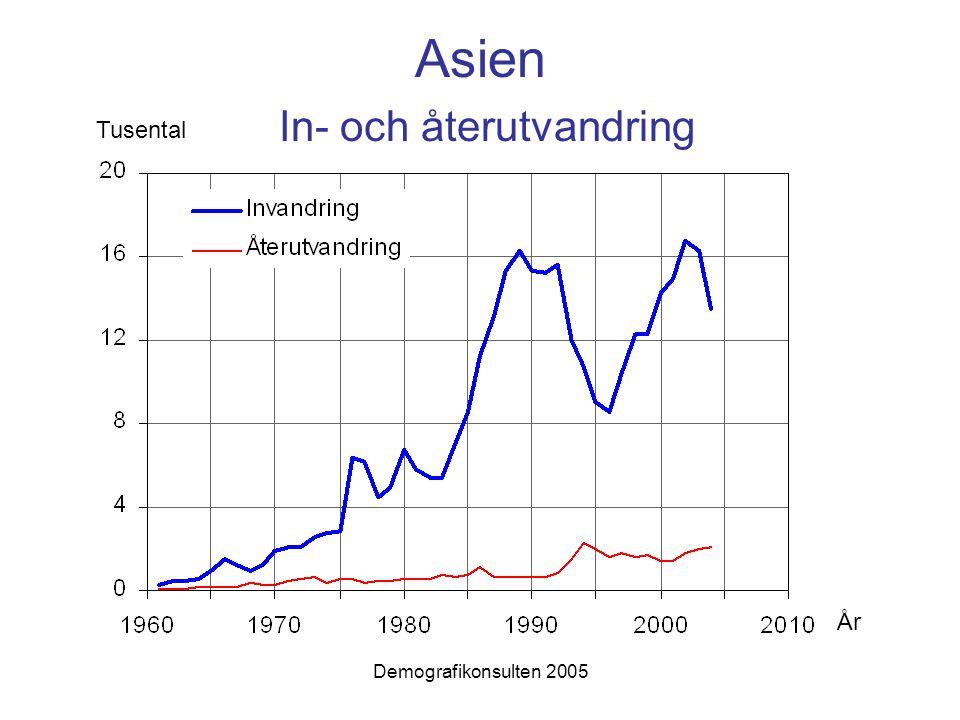 Demografikonsulten 2005 Asien In- och återutvandring Tusental År