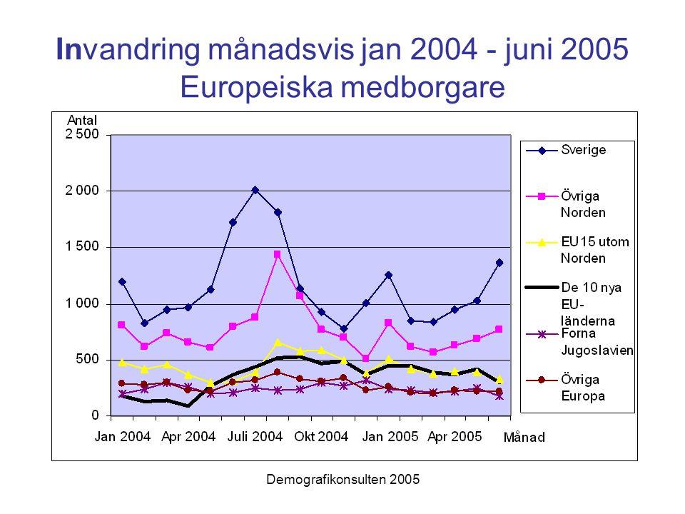 Demografikonsulten 2005 Invandring månadsvis jan 2004 - juni 2005 Europeiska medborgare