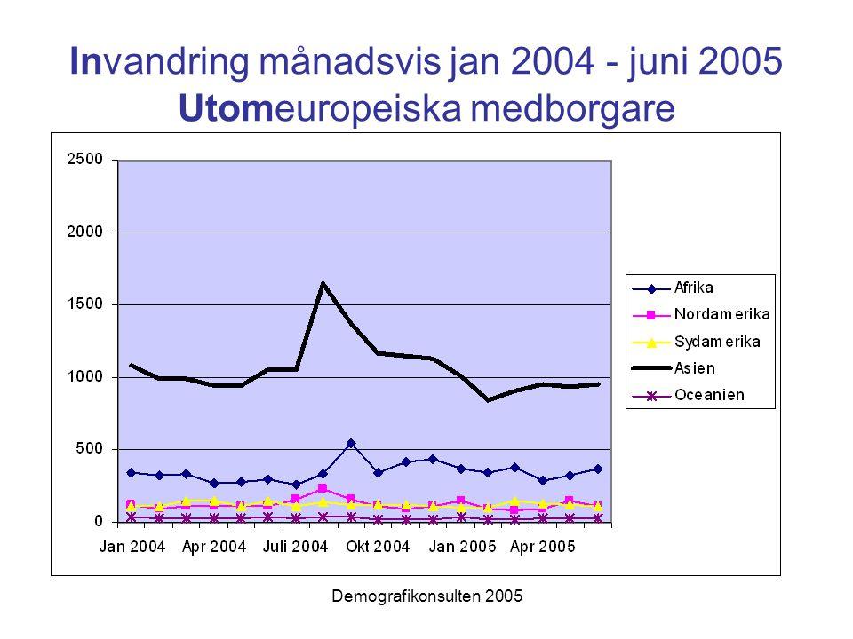 Demografikonsulten 2005 Invandring månadsvis jan 2004 - juni 2005 Utomeuropeiska medborgare
