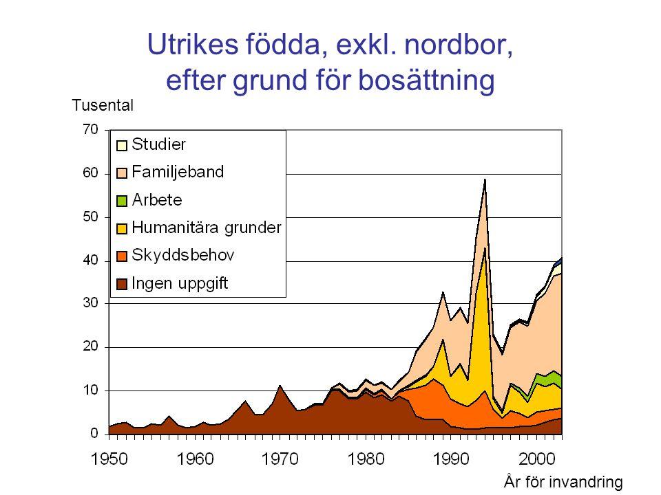 Demografikonsulten 2005 Utrikes födda, exkl. nordbor, efter grund för bosättning År för invandring Tusental