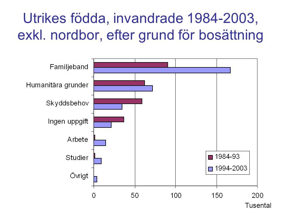 Demografikonsulten 2005 Utrikes födda, invandrade 1984-2003, exkl. nordbor, efter grund för bosättning Tusental