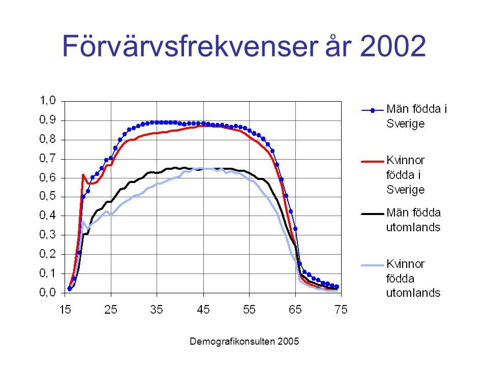 Demografikonsulten 2005 Förvärvsfrekvenser år 2002