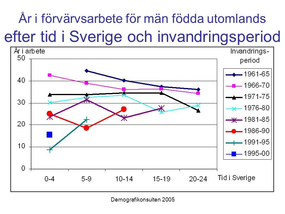 Demografikonsulten 2005 År i förvärvsarbete för män födda utomlands efter tid i Sverige och invandringsperiod