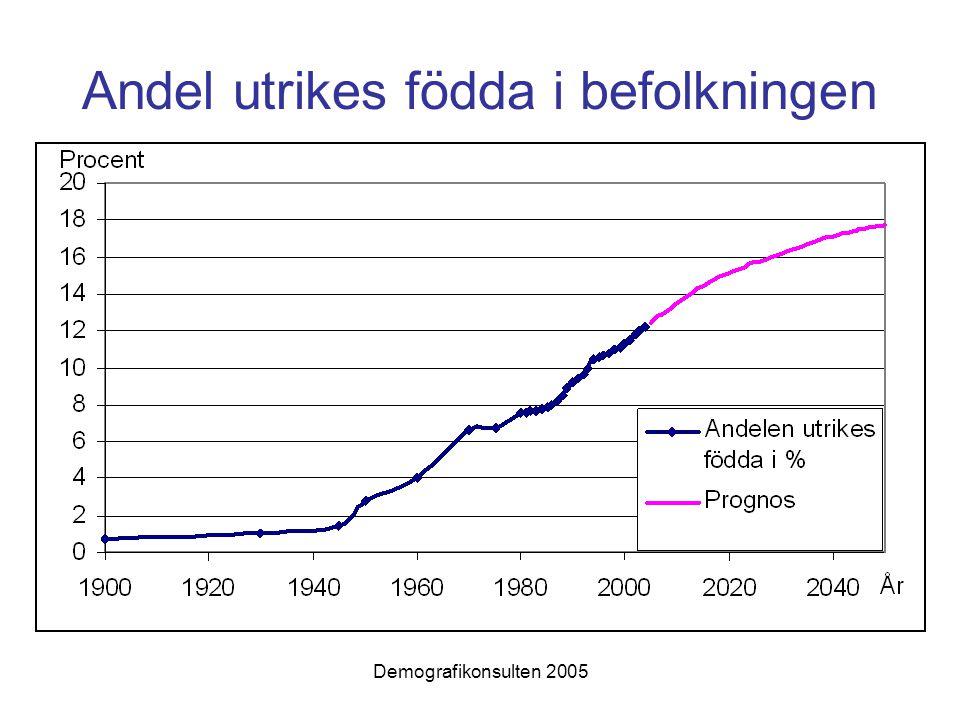 Demografikonsulten 2005 Sysselsättningsstatistik Sysselsättningsnivå efter födelseland (grupper) tid i Sverige bosatta i Stockholms län hela tiden / inflyttade från annat län för Stockholms län och dess kommuner
