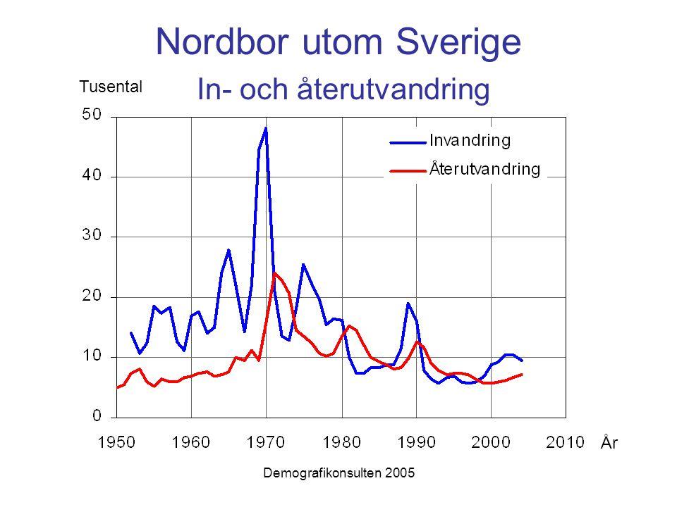 Demografikonsulten 2005 Nordbor utom Sverige In- och återutvandring Tusental År