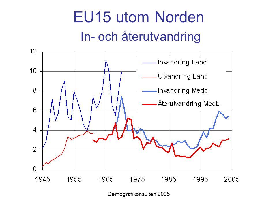 Demografikonsulten 2005 År i förvärvsarbete – födda i Sverige och födda utomlands