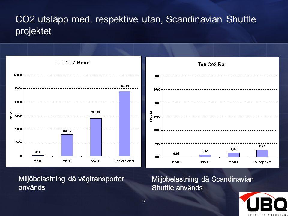 7 CO2 utsläpp med, respektive utan, Scandinavian Shuttle projektet Miljöbelastning då vägtransporter används Miljöbelastning då Scandinavian Shuttle används