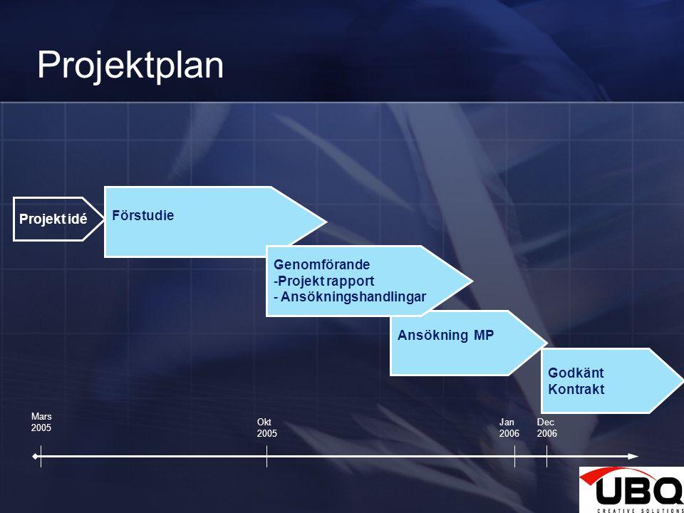 2 Projektplan Projekt idé Förstudie Godkänt Kontrakt Ansökning MP Genomförande -Projekt rapport - Ansökningshandlingar Mars 2005 Okt 2005 Jan 2006 Dec 2006