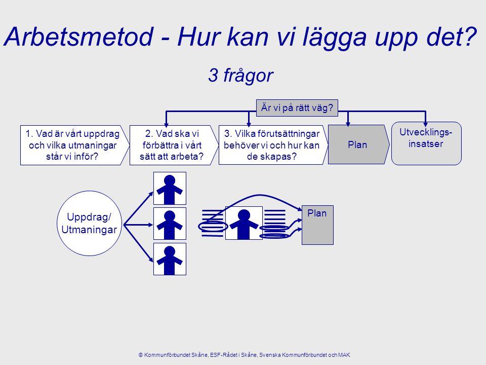 Arbetsmetod - Hur kan vi lägga upp det? 3 frågor © Kommunförbundet Skåne, ESF-Rådet i Skåne, Svenska Kommunförbundet och MAK 3. Vilka förutsättningar