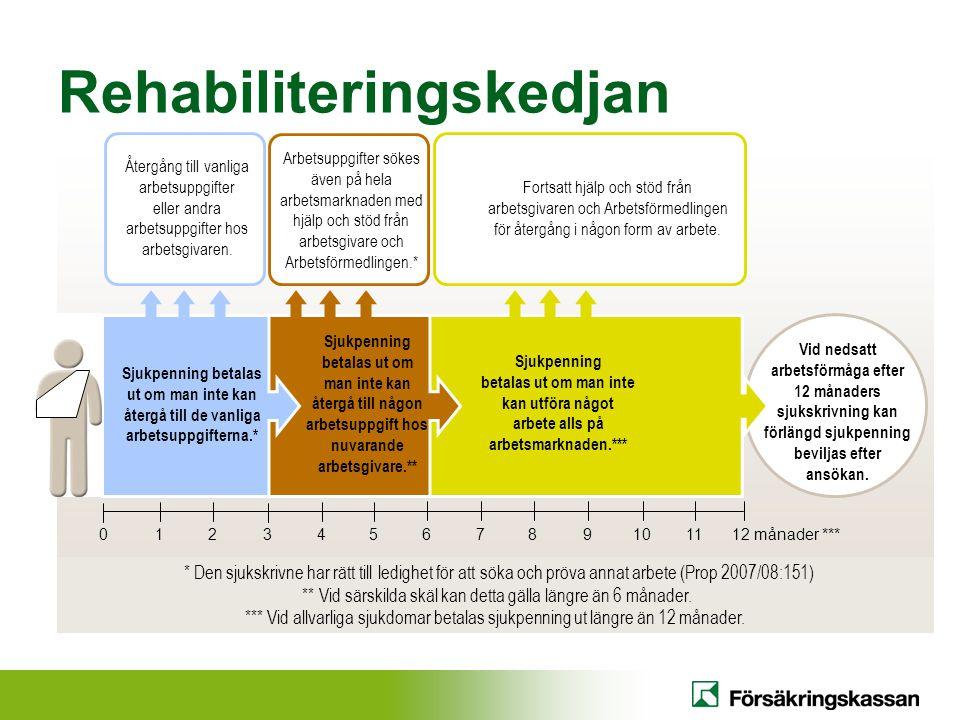 Rehabiliteringskedjan Vid nedsatt arbetsförmåga efter 12 månaders sjukskrivning kan förlängd sjukpenning beviljas efter ansökan.