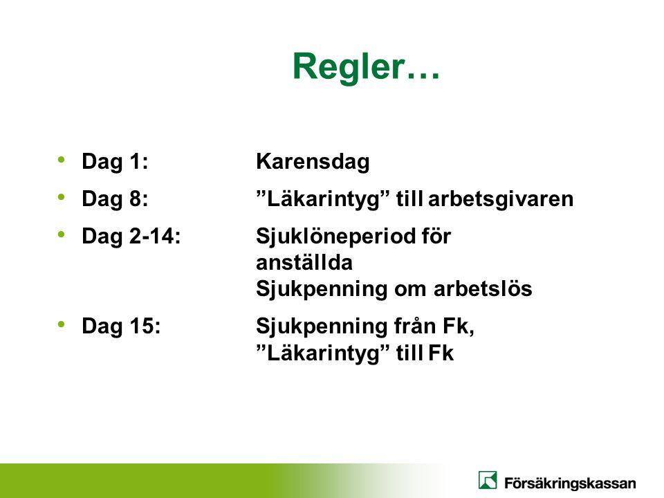 Regler… Dag 1:Karensdag Dag 8: Läkarintyg till arbetsgivaren Dag 2-14:Sjuklöneperiod för anställda Sjukpenning om arbetslös Dag 15:Sjukpenning från Fk, Läkarintyg till Fk