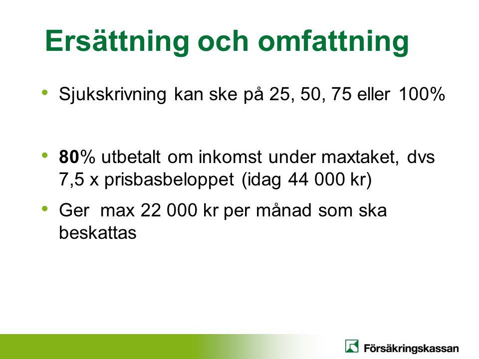 Ersättning och omfattning Sjukskrivning kan ske på 25, 50, 75 eller 100% 80% utbetalt om inkomst under maxtaket, dvs 7,5 x prisbasbeloppet (idag 44 00