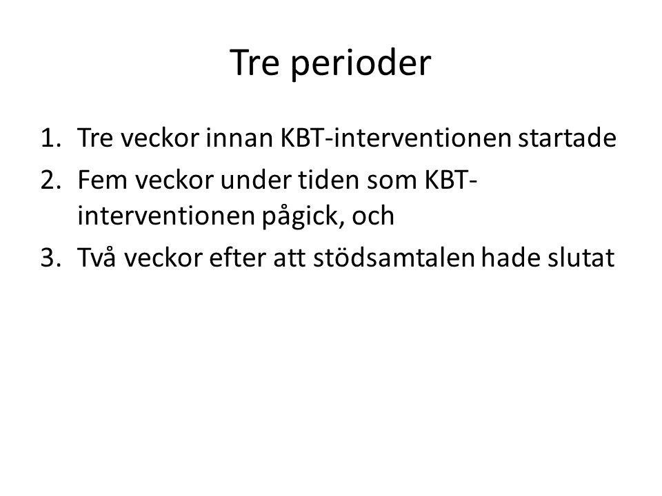 Tre perioder 1.Tre veckor innan KBT-interventionen startade 2.Fem veckor under tiden som KBT- interventionen pågick, och 3.Två veckor efter att stödsa