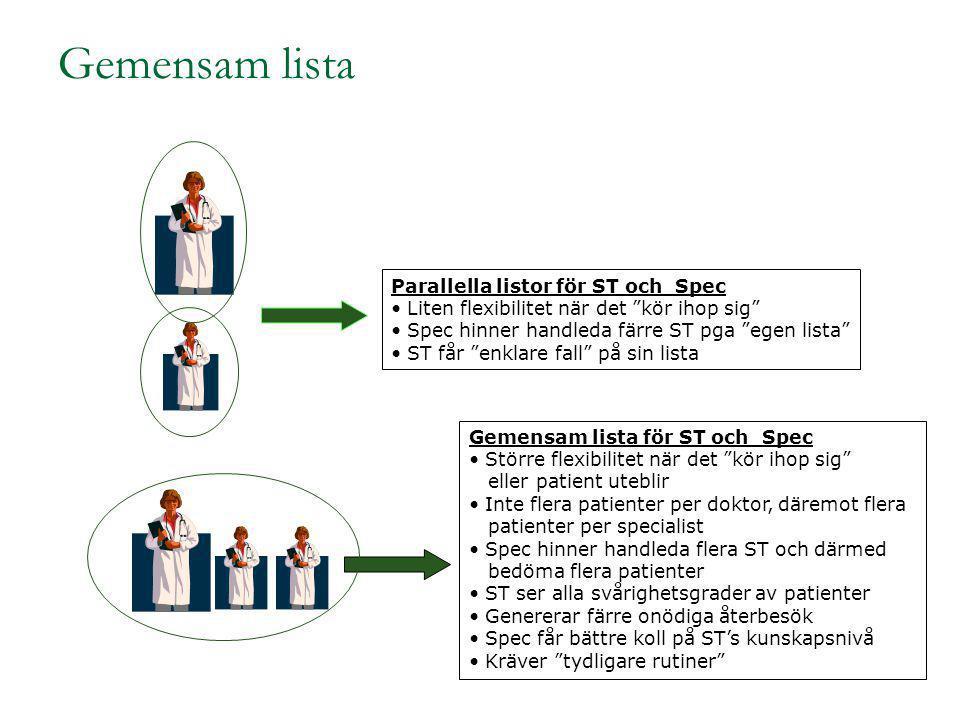 """Gemensam lista Parallella listor för ST och Spec Liten flexibilitet när det """"kör ihop sig"""" Spec hinner handleda färre ST pga """"egen lista"""" ST får """"enkl"""