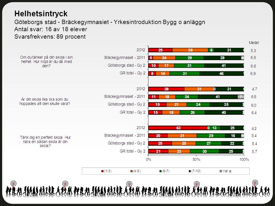 Helhetsintryck Göteborgs stad - Bräckegymnasiet - Yrkesintroduktion Bygg o anläggn Antal svar: 16 av 18 elever Svarsfrekvens: 89 procent