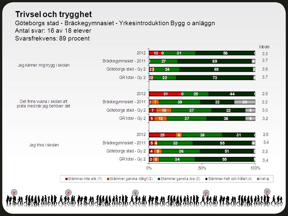 Trivsel och trygghet Göteborgs stad - Bräckegymnasiet - Yrkesintroduktion Bygg o anläggn Antal svar: 16 av 18 elever Svarsfrekvens: 89 procent