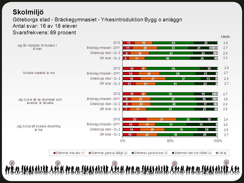 Skolmiljö Göteborgs stad - Bräckegymnasiet - Yrkesintroduktion Bygg o anläggn Antal svar: 16 av 18 elever Svarsfrekvens: 89 procent