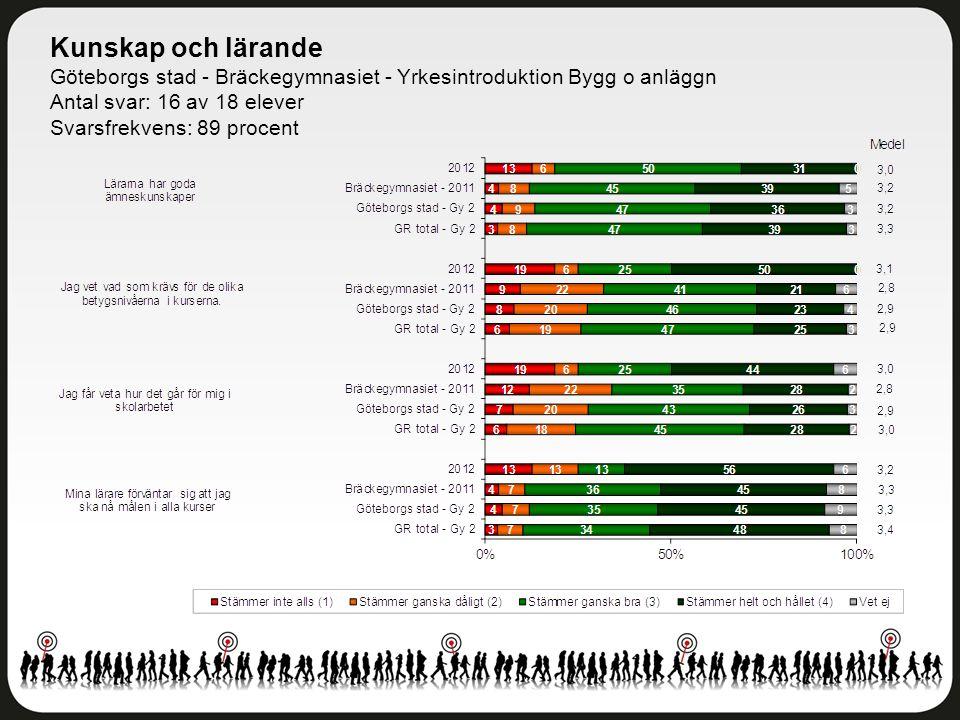 Kunskap och lärande Göteborgs stad - Bräckegymnasiet - Yrkesintroduktion Bygg o anläggn Antal svar: 16 av 18 elever Svarsfrekvens: 89 procent