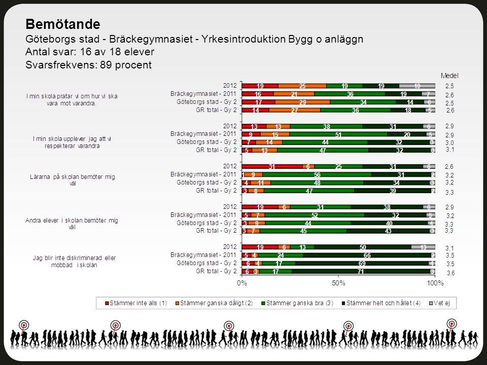 Bemötande Göteborgs stad - Bräckegymnasiet - Yrkesintroduktion Bygg o anläggn Antal svar: 16 av 18 elever Svarsfrekvens: 89 procent
