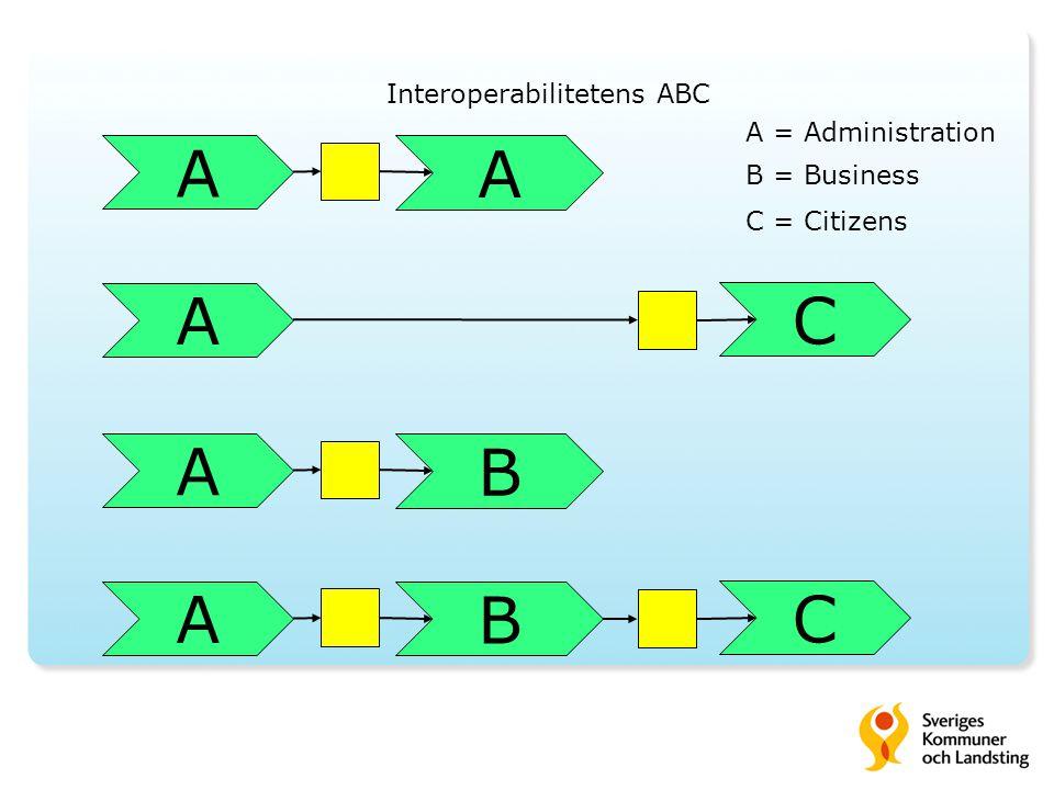 A B A B C A C A A Interoperabilitetens ABC A = Administration B = Business C = Citizens