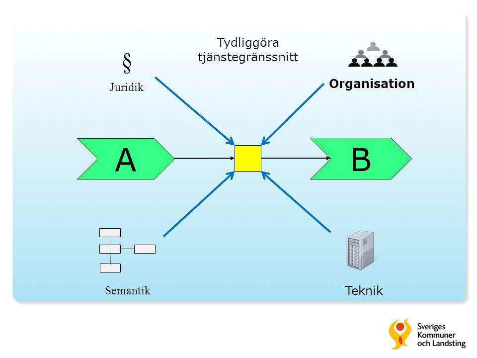 A B § Juridik Organisation Teknik Semantik Tydliggöra tjänstegränssnitt