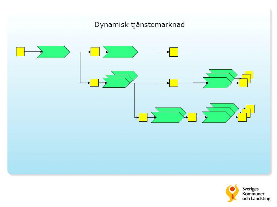 Dynamisk tjänstemarknad