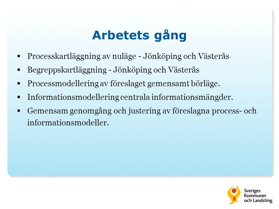 Arbetets gång  Processkartläggning av nuläge - Jönköping och Västerås  Begreppskartläggning - Jönköping och Västerås  Processmodellering av föreslaget gemensamt börläge.