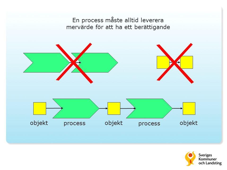 En process måste alltid leverera mervärde för att ha ett berättigande objekt process