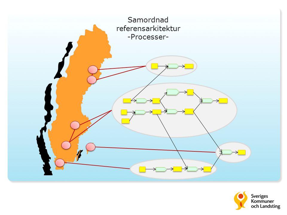 Samordnad referensarkitektur -Processer-