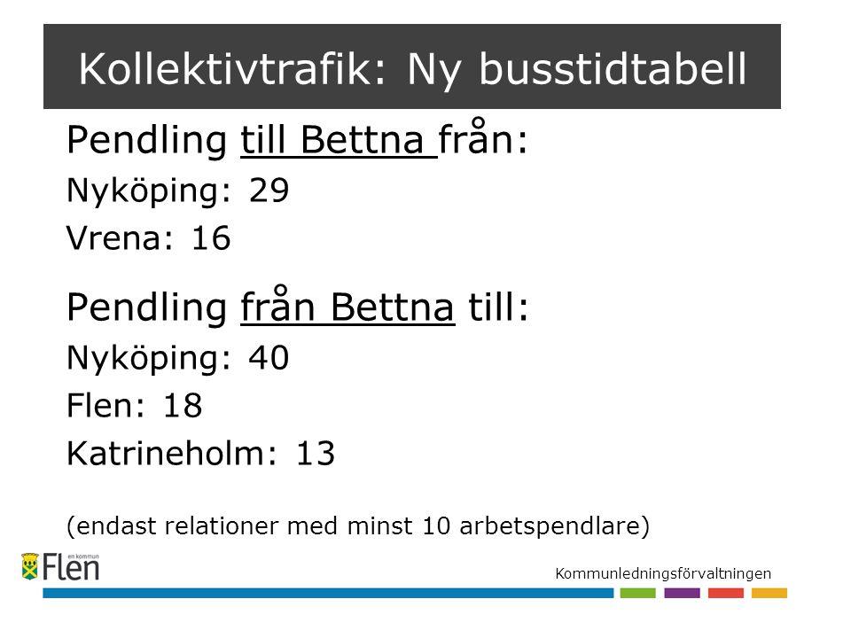 Kommunledningsförvaltningen Pendling till Bettna från: Nyköping: 29 Vrena: 16 Pendling från Bettna till: Nyköping: 40 Flen: 18 Katrineholm: 13 (endast relationer med minst 10 arbetspendlare) Kollektivtrafik: Ny busstidtabell