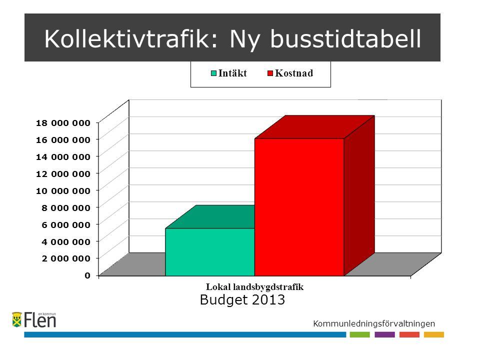 Kommunledningsförvaltningen Budget 2013 Kollektivtrafik: Ny busstidtabell