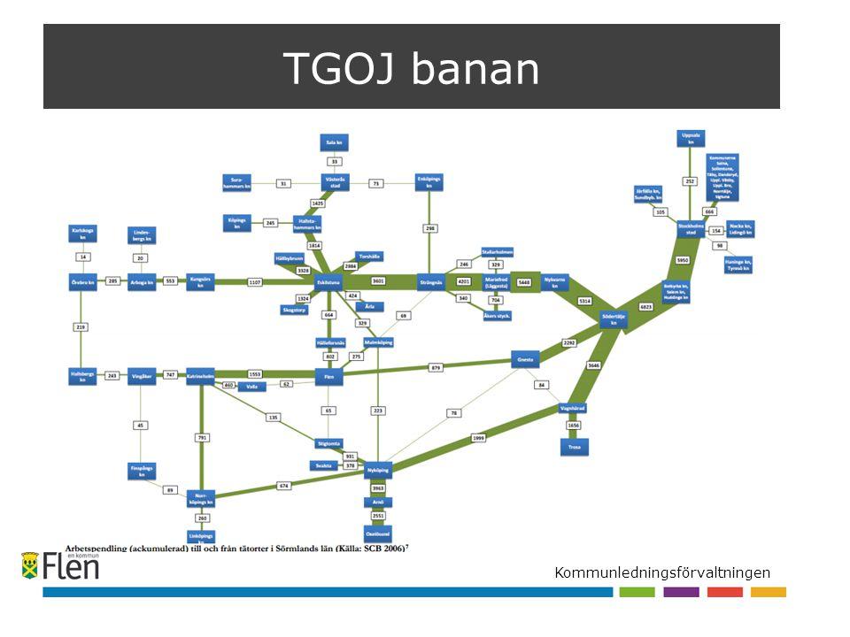 Kommunledningsförvaltningen TGOJ banan