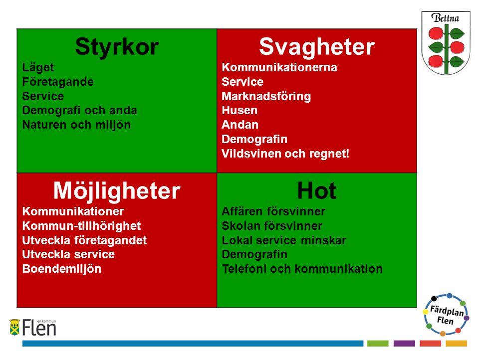 Styrkor Läget Företagande Service Demografi och anda Naturen och miljön Svagheter Kommunikationerna Service Marknadsföring Husen Andan Demografin Vildsvinen och regnet.
