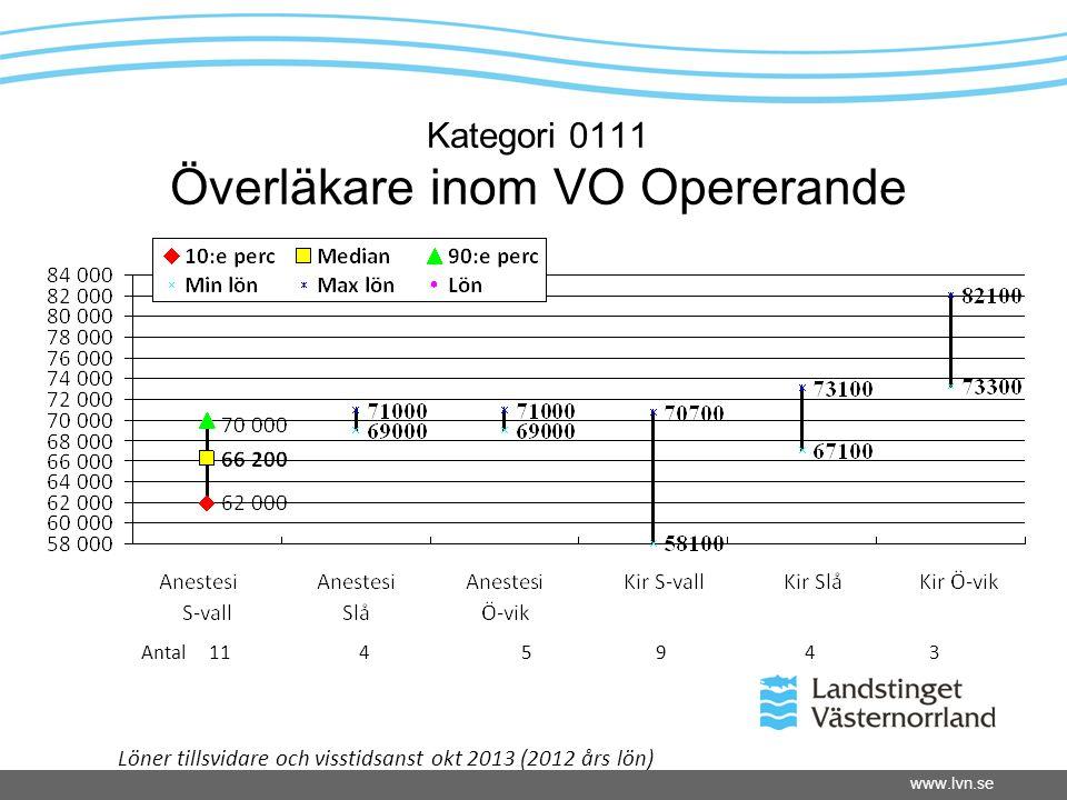 www.lvn.se Kategori 0111 Överläkare inom VO Opererande Antal 11 4 5 9 4 3 Löner tillsvidare och visstidsanst okt 2013 (2012 års lön)